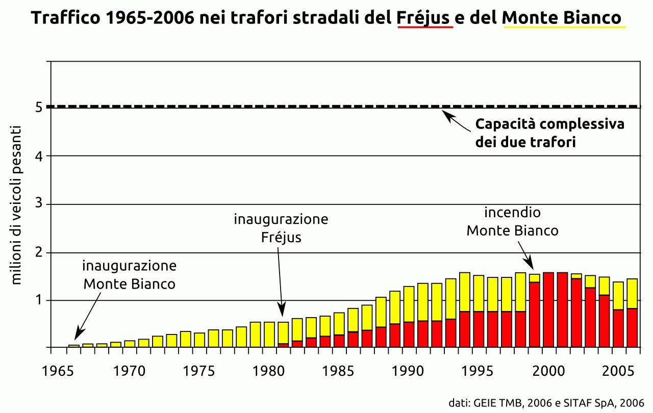 Traffico_autostradale_Frejus-Monte_Bianco